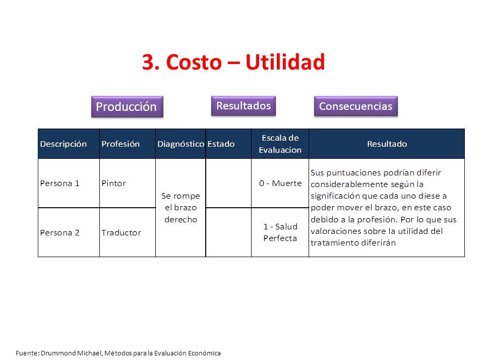3. Costo – Utilidad Producción Resultados Consecuencias