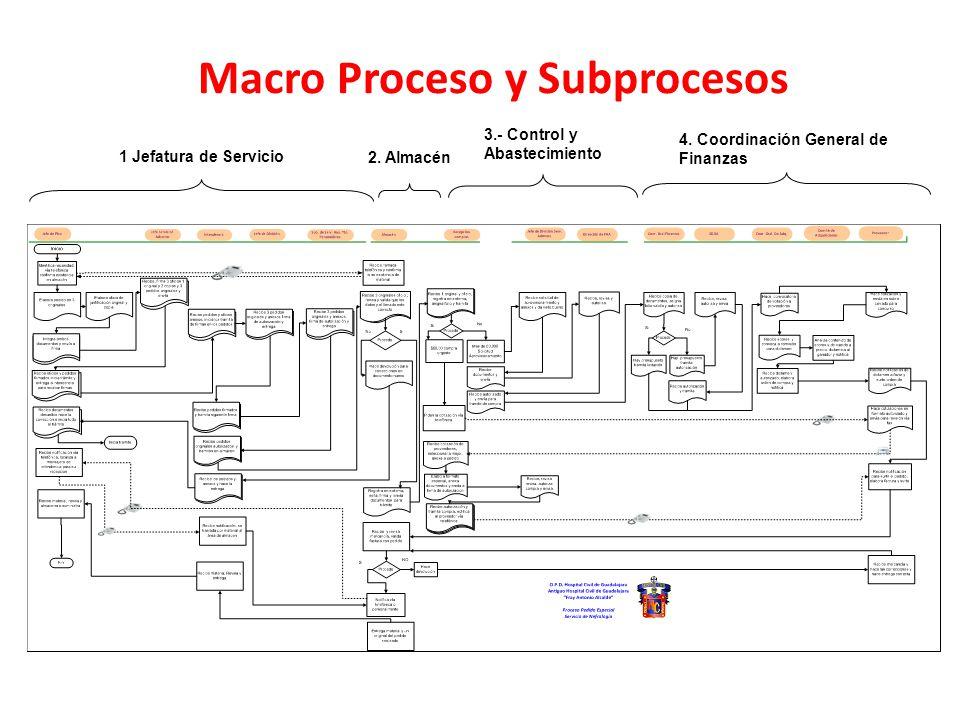 Macro Proceso y Subprocesos