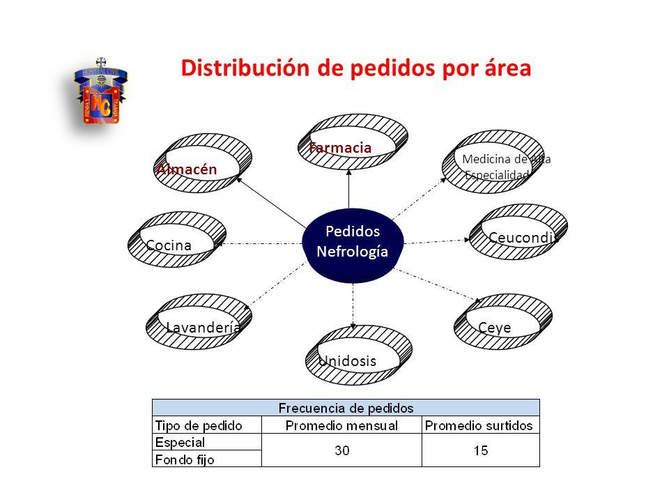 Distribución de pedidos por área