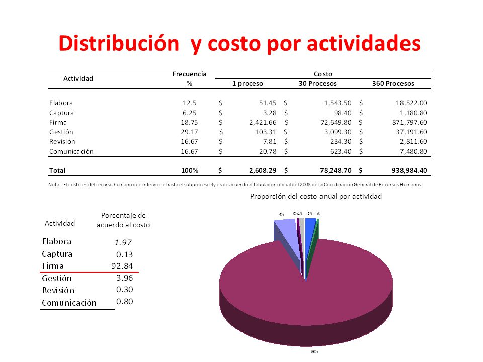 Distribución y costo por actividades