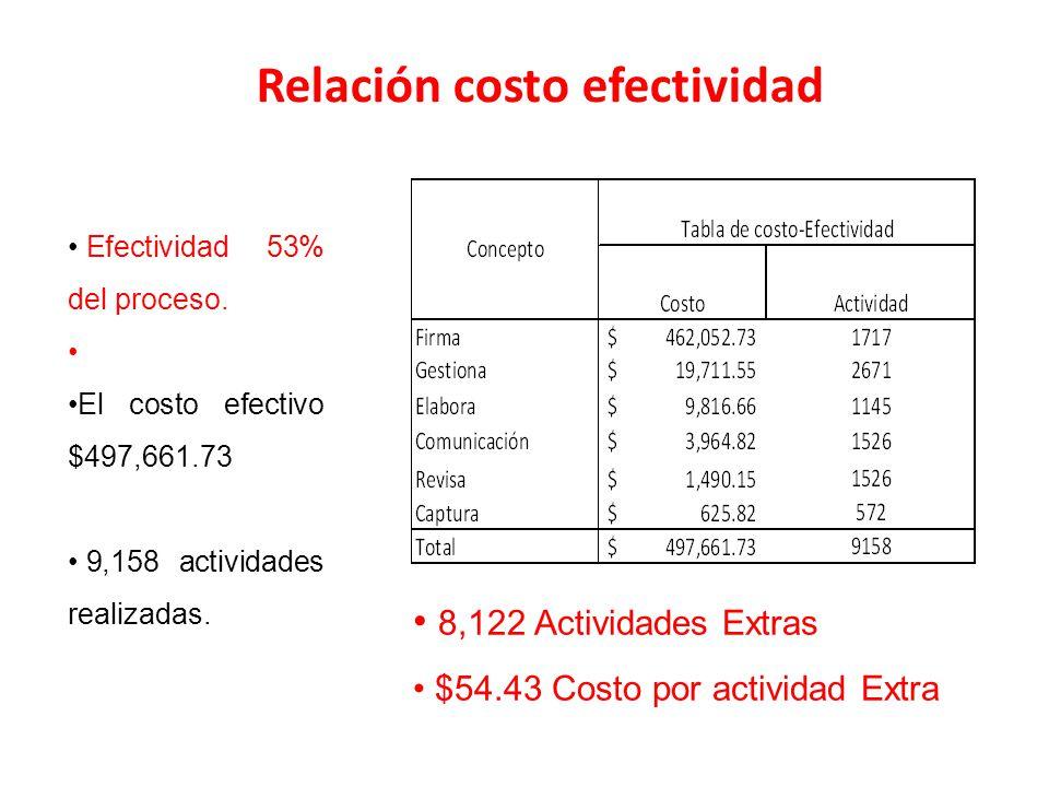 Relación costo efectividad