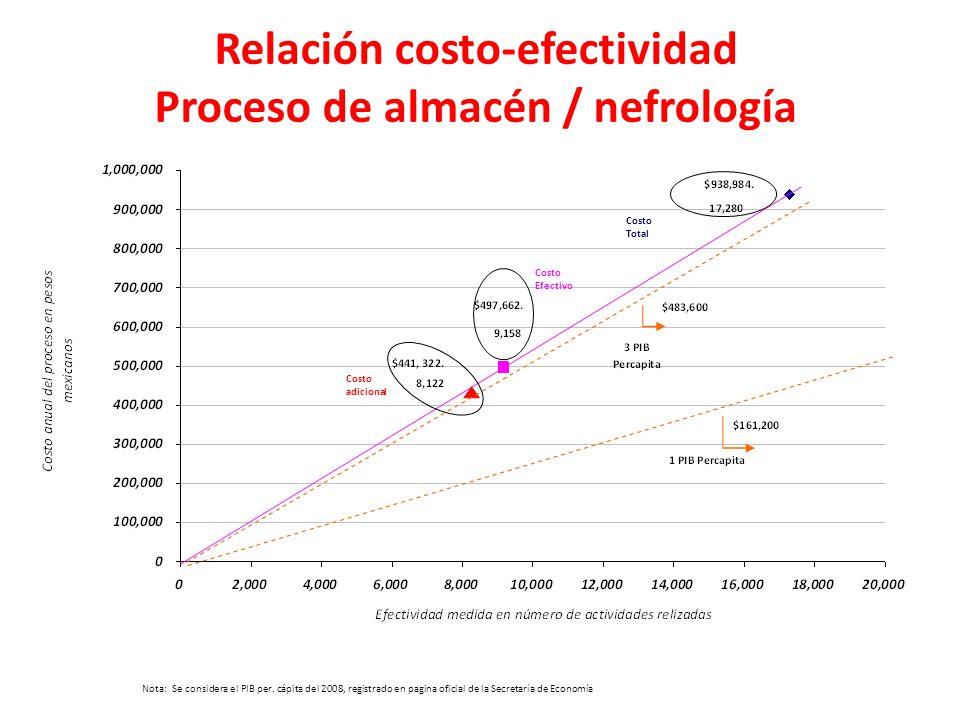 Relación costo-efectividad Proceso de almacén / nefrología