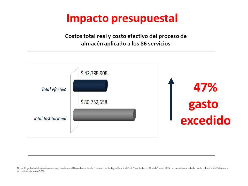 47% gasto excedido Impacto presupuestal