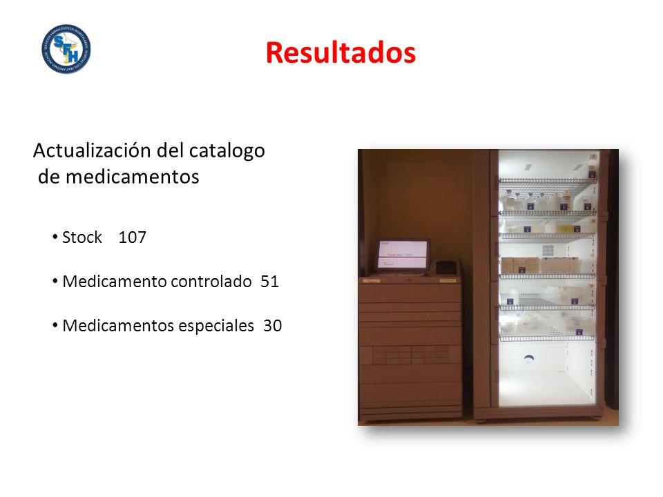 Resultados Actualización del catalogo de medicamentos Stock 107