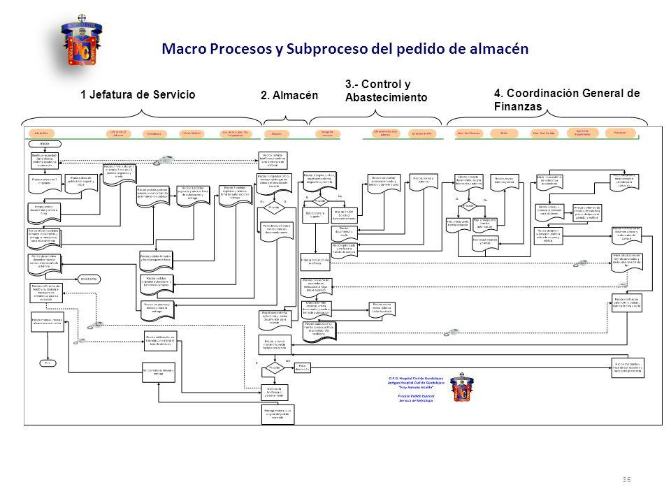 Macro Procesos y Subproceso del pedido de almacén