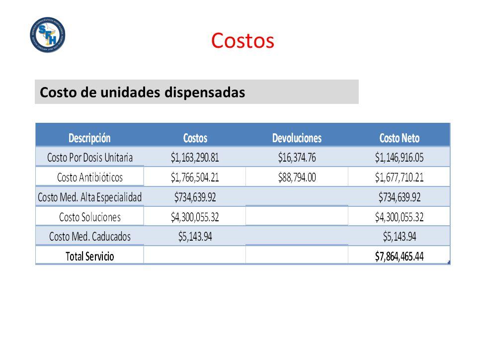 Costos Costo de unidades dispensadas