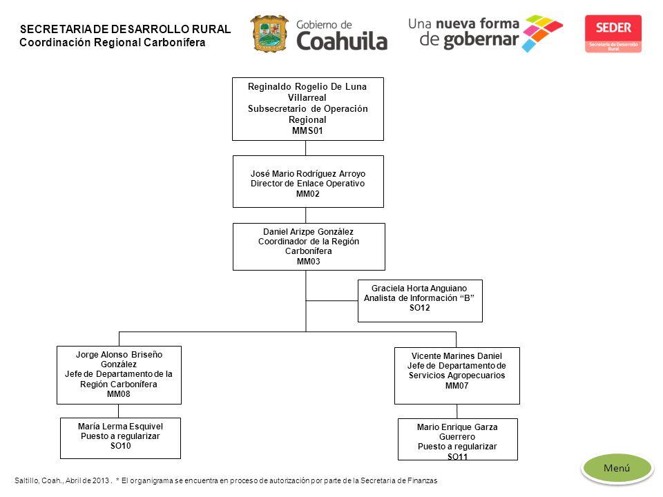 SECRETARIA DE DESARROLLO RURAL Coordinación Regional Carbonífera