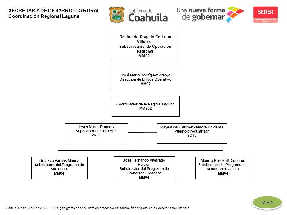 SECRETARIA DE DESARROLLO RURAL Coordinación Regional Laguna