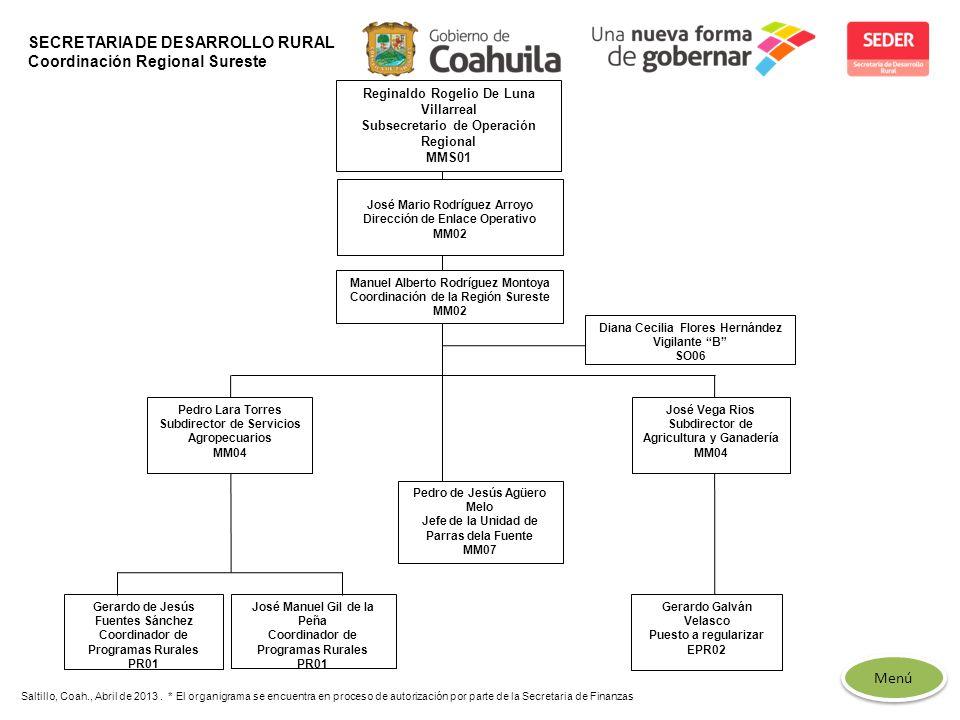 SECRETARIA DE DESARROLLO RURAL Coordinación Regional Sureste