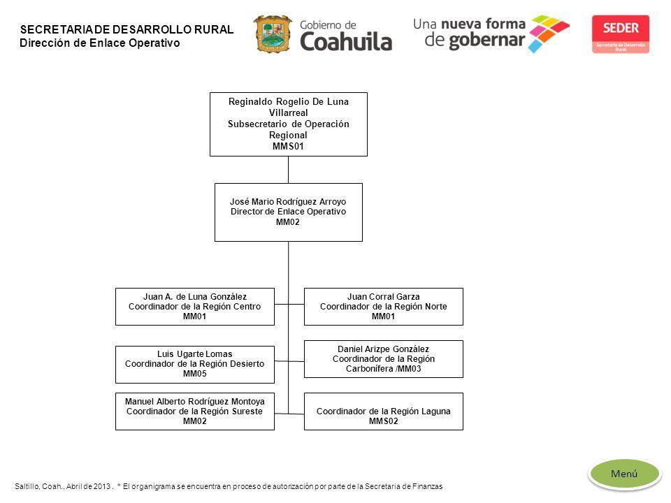 SECRETARIA DE DESARROLLO RURAL Dirección de Enlace Operativo