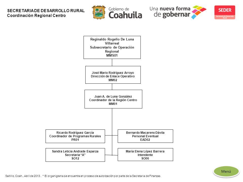 SECRETARIA DE DESARROLLO RURAL Coordinación Regional Centro