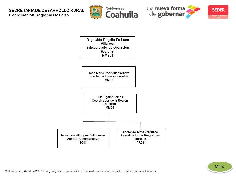 SECRETARIA DE DESARROLLO RURAL Coordinación Regional Desierto