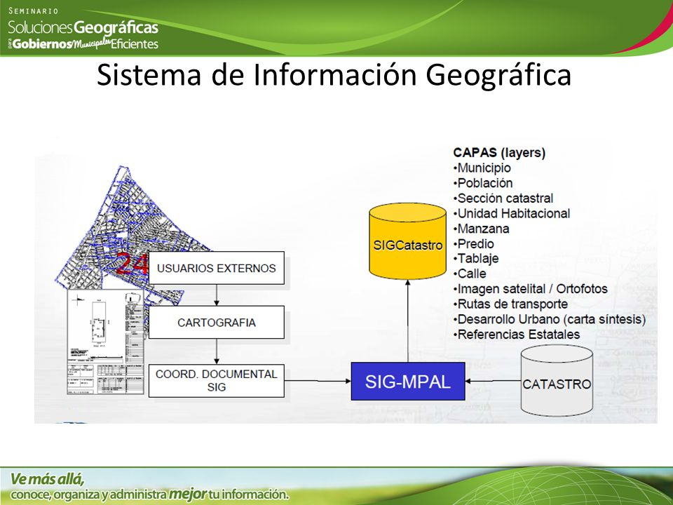 Sistema de Información Geográfica