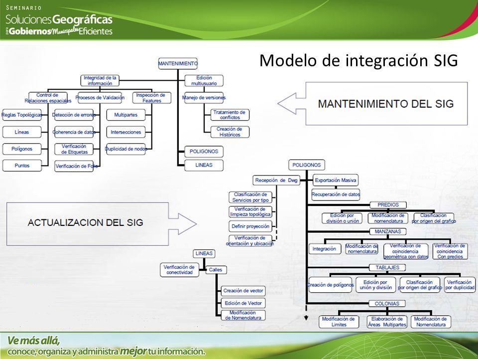 Modelo de integración SIG