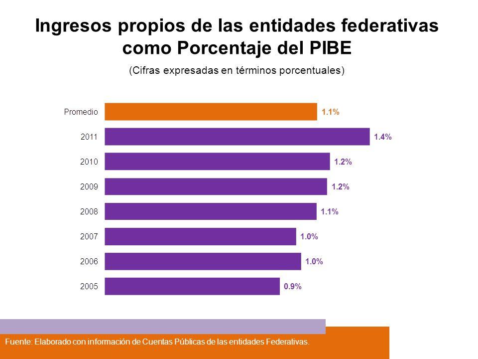 Ingresos propios de las entidades federativas como Porcentaje del PIBE