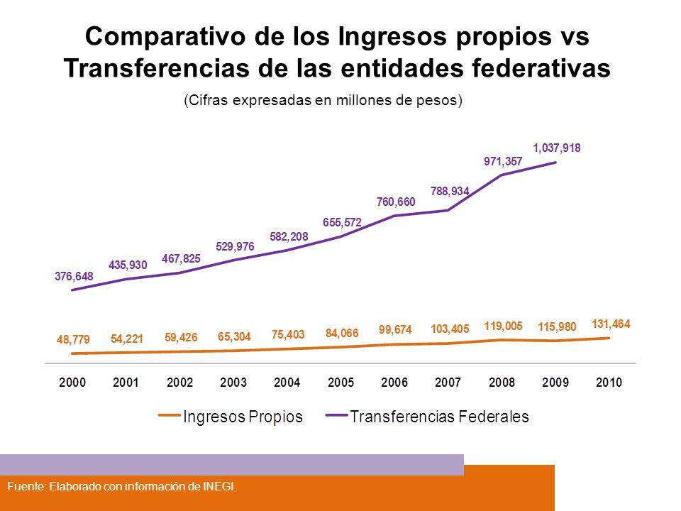 Comparativo de los Ingresos propios vs Transferencias de las entidades federativas