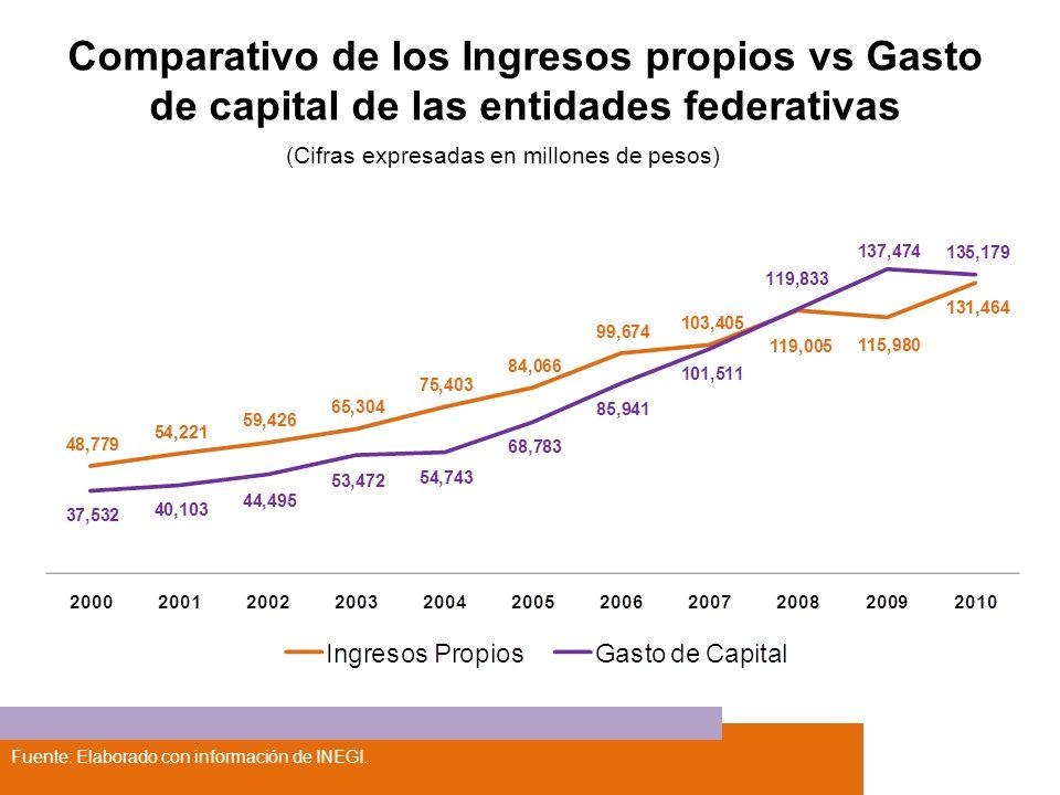 Comparativo de los Ingresos propios vs Gasto de capital de las entidades federativas