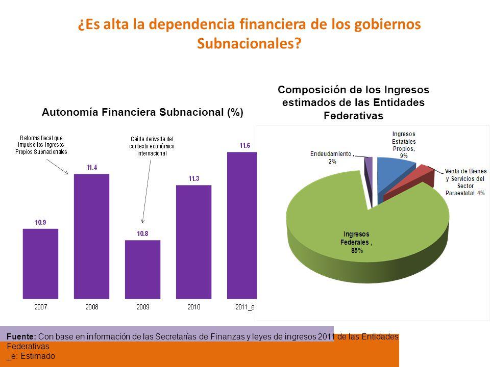¿Es alta la dependencia financiera de los gobiernos Subnacionales