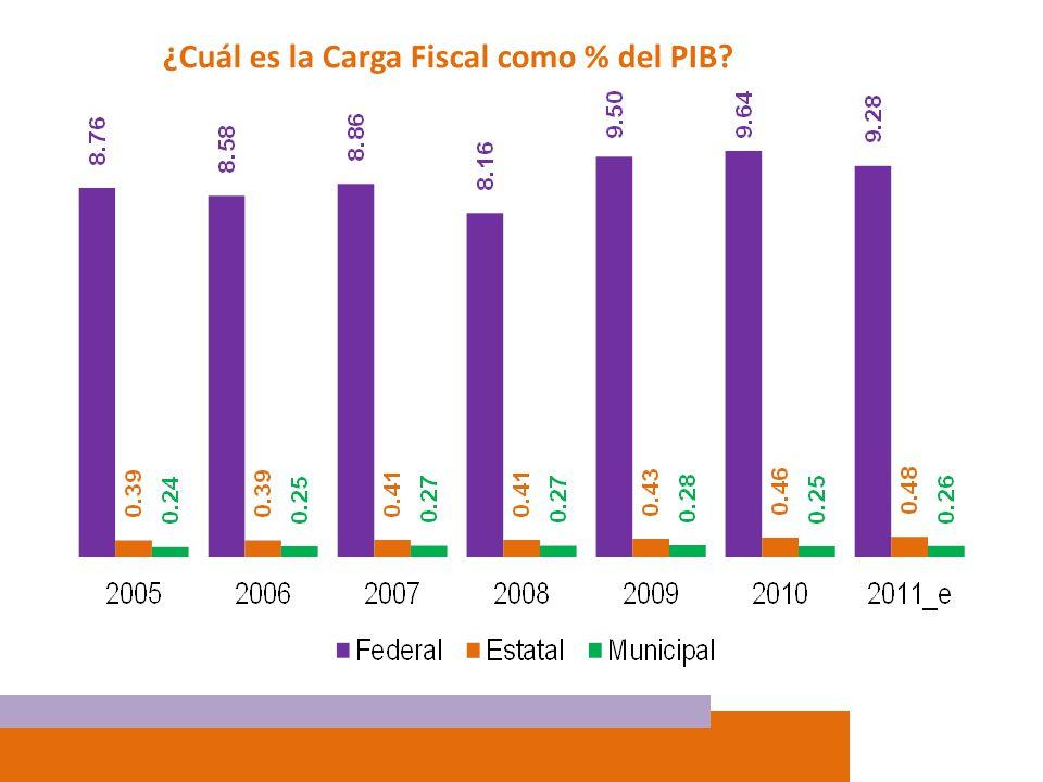 ¿Cuál es la Carga Fiscal como % del PIB