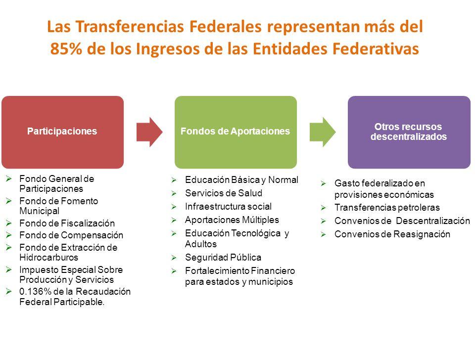Fondos de Aportaciones Otros recursos descentralizados