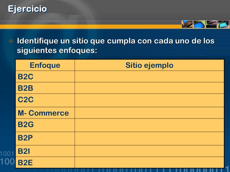 Ejercicio Identifique un sitio que cumpla con cada uno de los siguientes enfoques: Enfoque. Sitio ejemplo.