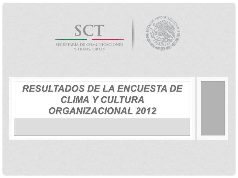 Resultados de la Encuesta de Clima y Cultura Organizacional 2012