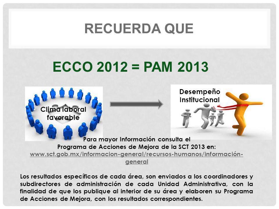 ECCO 2012 = PAM 2013 Recuerda QUE Desempeño Institucional
