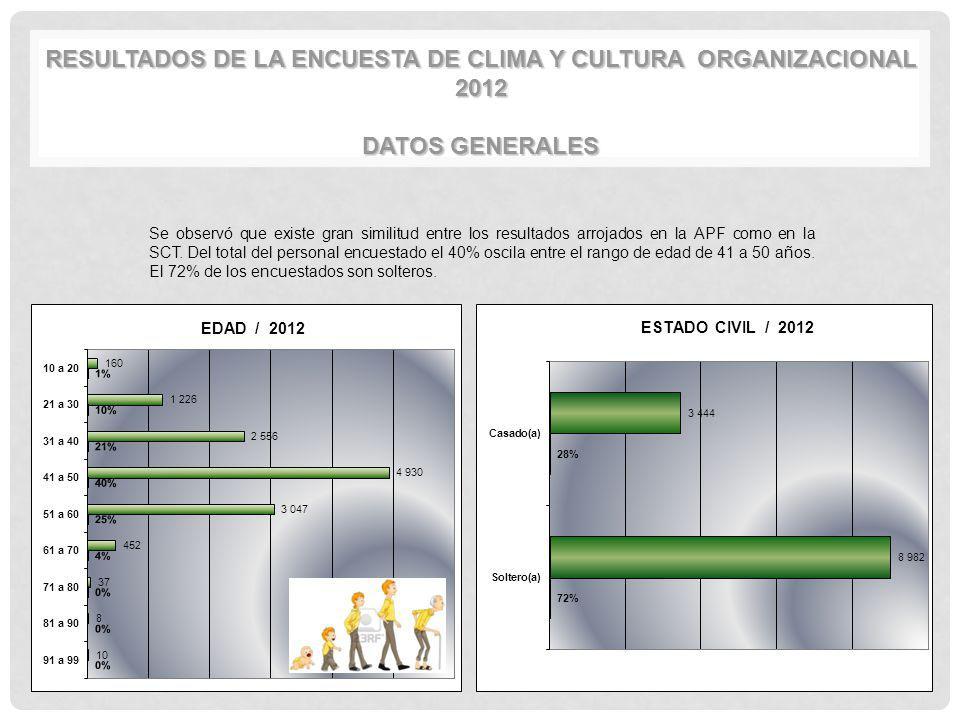 Resultados de la Encuesta de Clima y Cultura Organizacional 2012 DATOS GENERALES