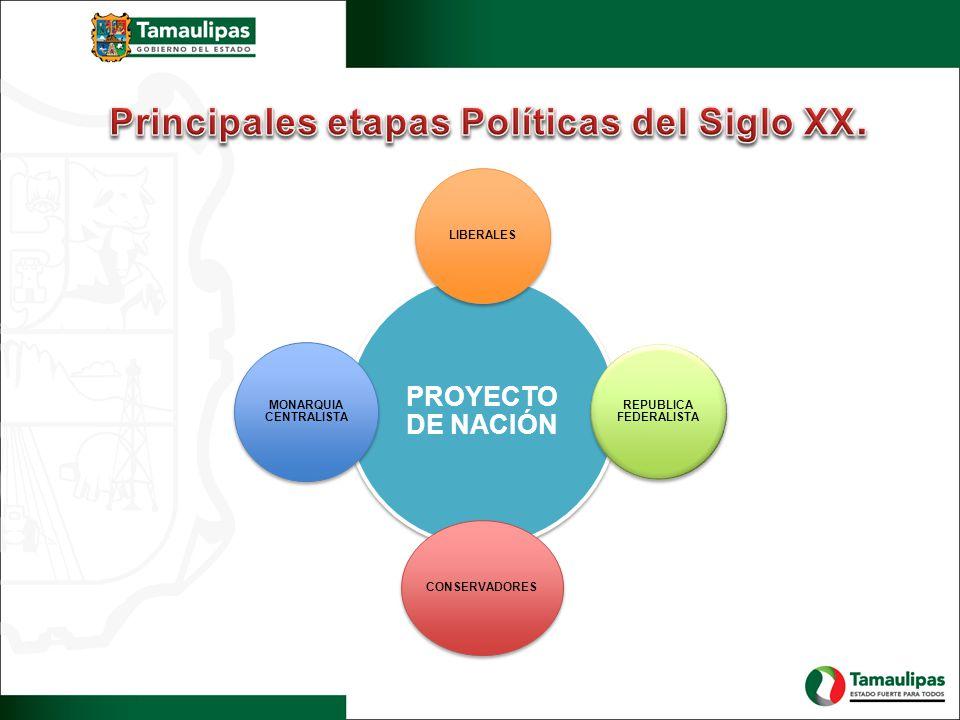 Principales etapas Políticas del Siglo XX.