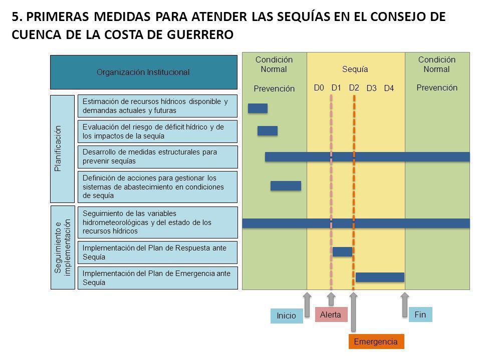 5. PRIMERAS MEDIDAS PARA ATENDER LAS SEQUÍAS EN EL CONSEJO DE CUENCA DE LA COSTA DE GUERRERO