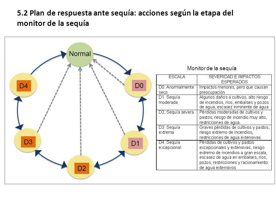5.2 Plan de respuesta ante sequía: acciones según la etapa del monitor de la sequía