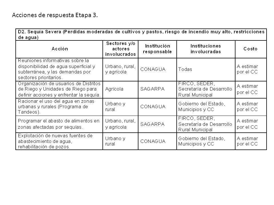 Acciones de respuesta Etapa 3.