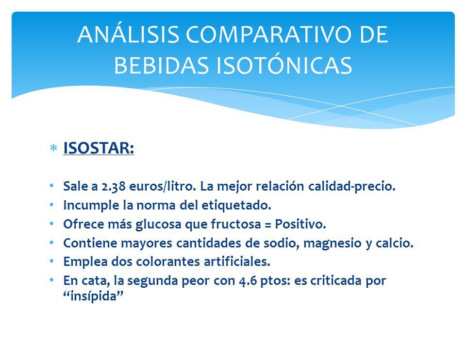 ANÁLISIS COMPARATIVO DE BEBIDAS ISOTÓNICAS