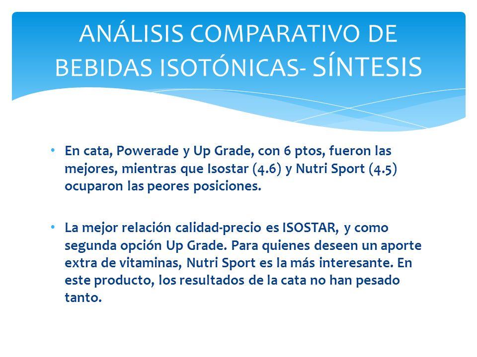 ANÁLISIS COMPARATIVO DE BEBIDAS ISOTÓNICAS- SÍNTESIS
