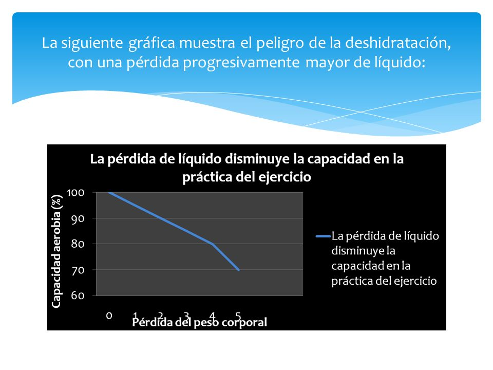 La siguiente gráfica muestra el peligro de la deshidratación, con una pérdida progresivamente mayor de líquido: