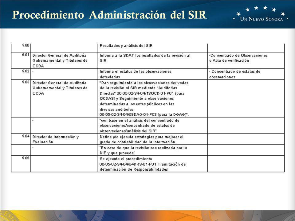 Procedimiento Administración del SIR
