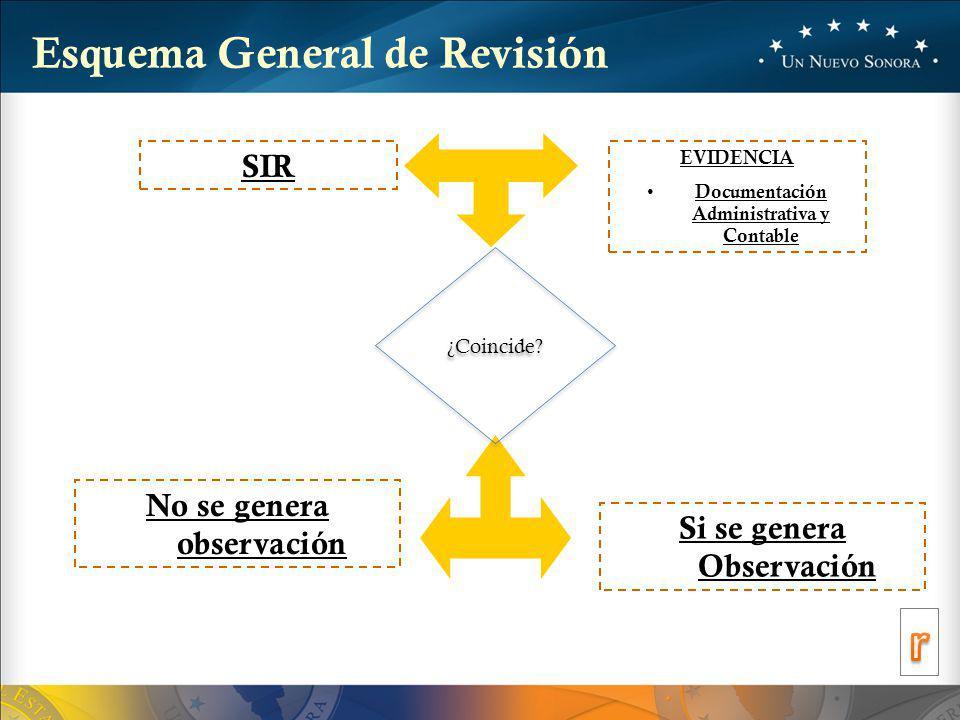 r Esquema General de Revisión SIR No se genera observación