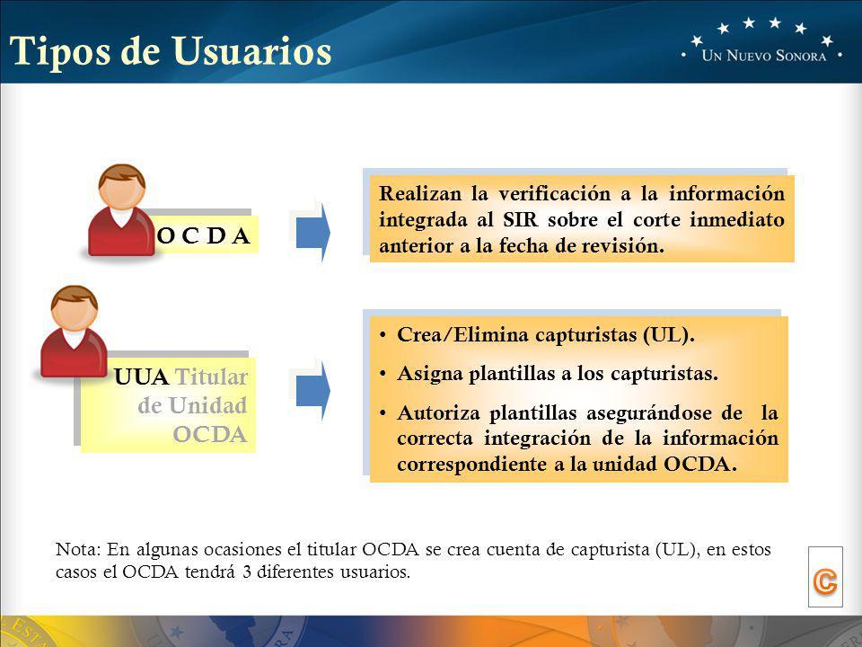 c Tipos de Usuarios O C D A UUA Titular de Unidad OCDA