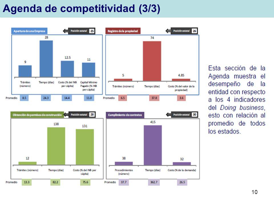 Agenda de competitividad (3/3)