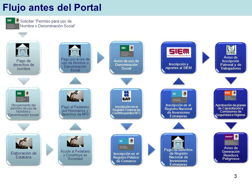 Flujo antes del Portal Pago de derechos de nombre. Otorgamiento del permiso de uso de Nombre o Denominación Social.