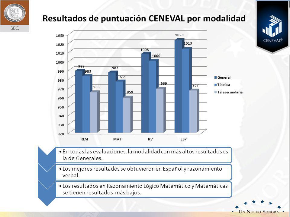Resultados de puntuación CENEVAL por modalidad