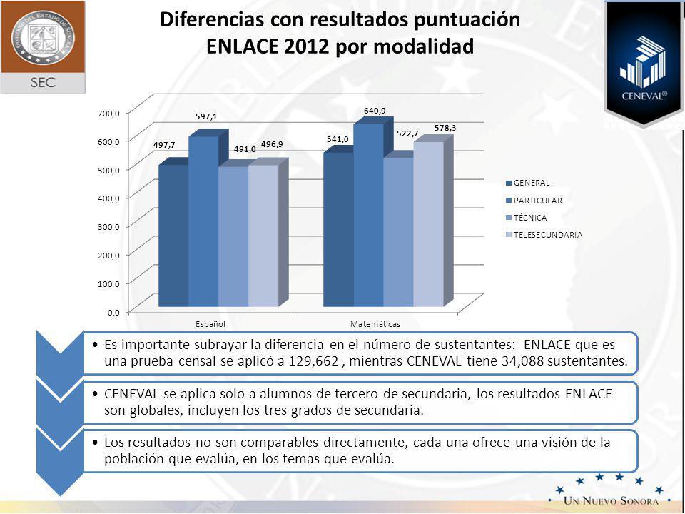 Diferencias con resultados puntuación ENLACE 2012 por modalidad
