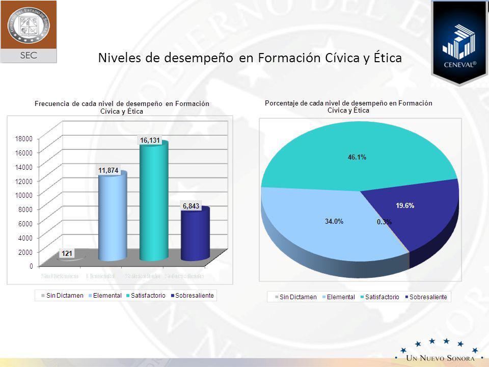 Niveles de desempeño en Formación Cívica y Ética