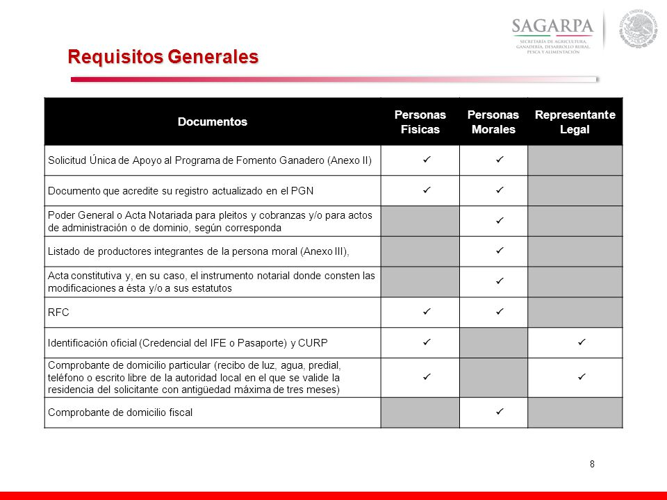 Requisitos Generales Documentos Personas Físicas Personas Morales