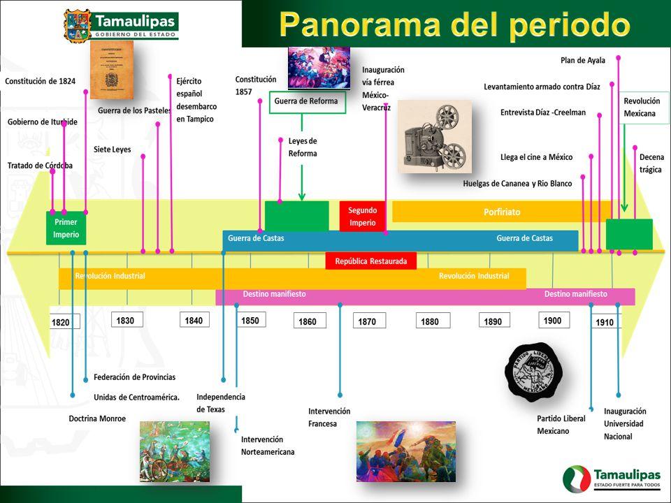 Panorama del periodo