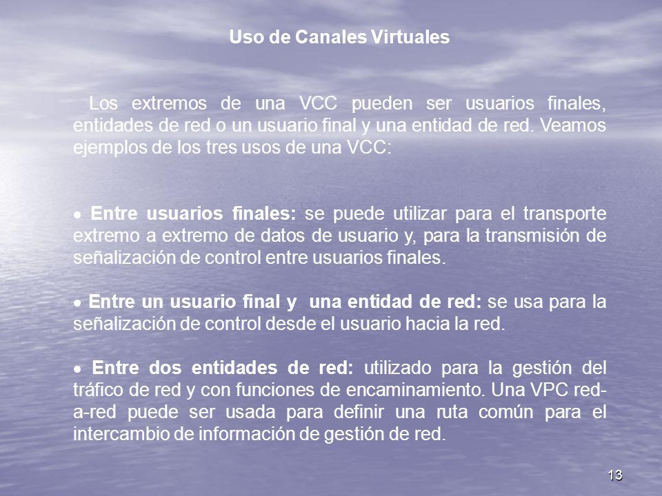 Uso de Canales Virtuales