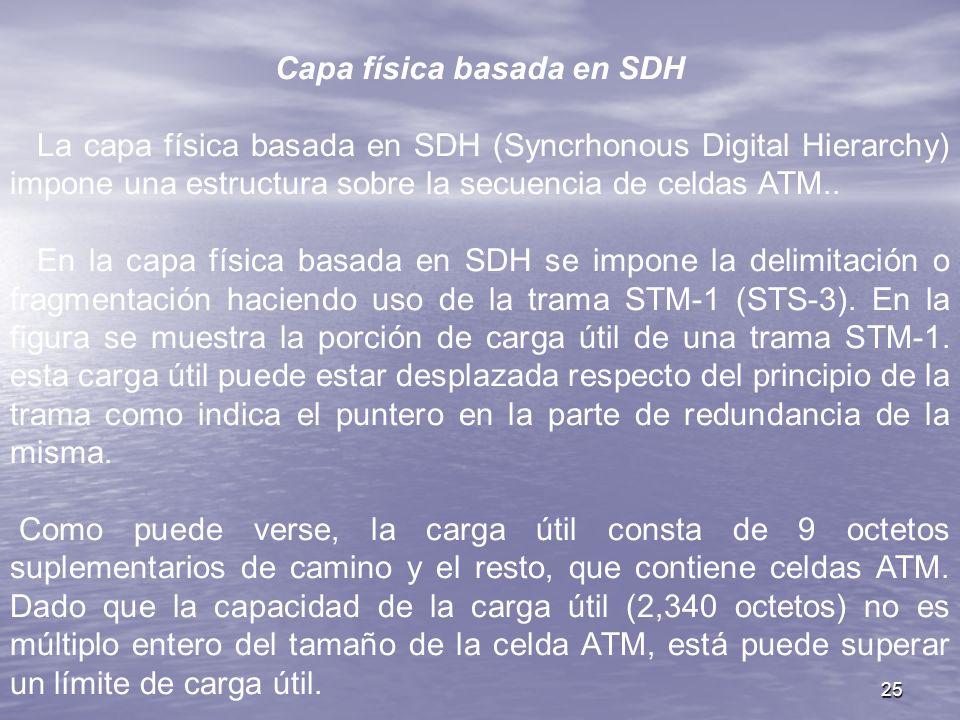 Capa física basada en SDH