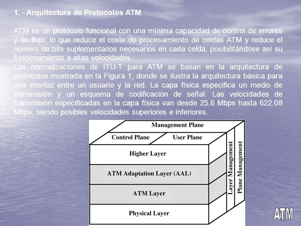 ATM 1. - Arquitectura de Protocolos ATM