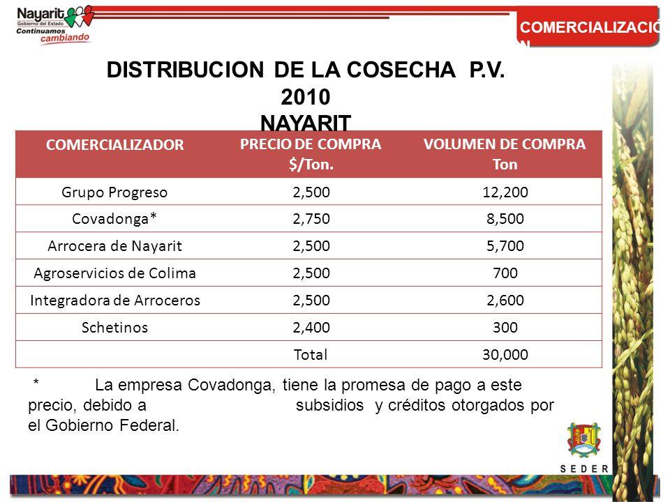 DISTRIBUCION DE LA COSECHA P.V. 2010