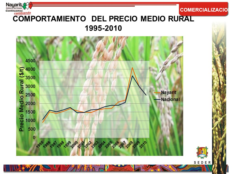 COMPORTAMIENTO DEL PRECIO MEDIO RURAL